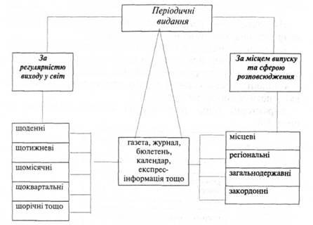 Схема 5.9. в Классификация