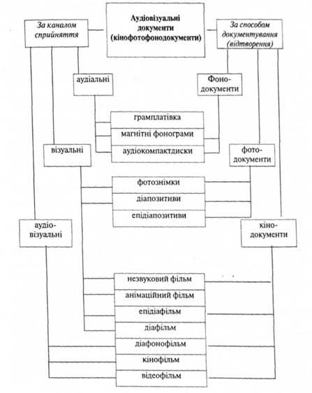 Схема 6.7 Классификация