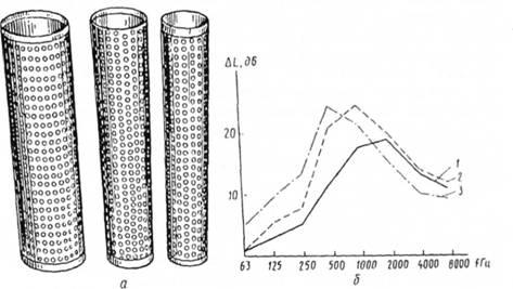 Схемы цилиндрических