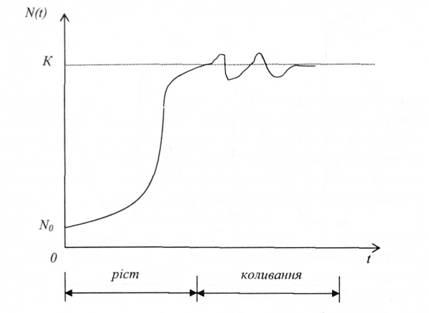 Этологическая структура популяции