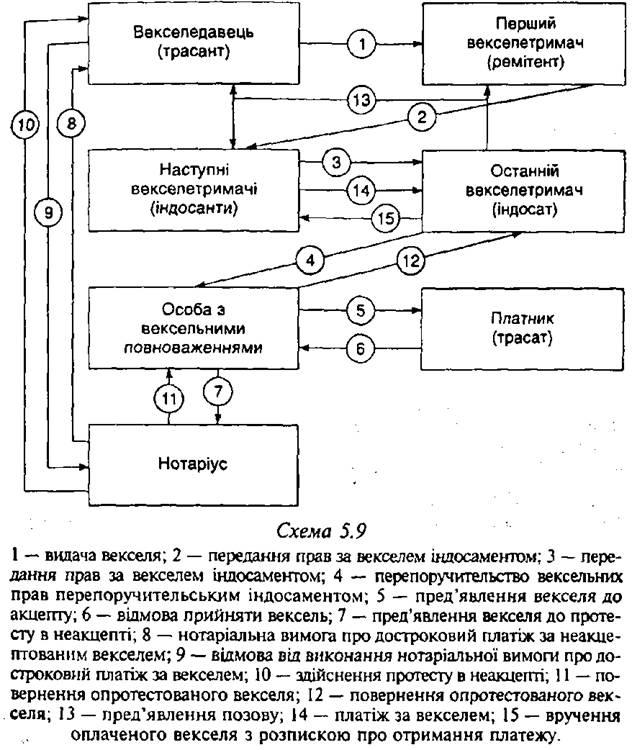 Схема використання переводного векселя