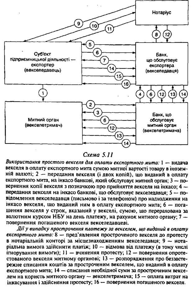 обращения простых векселей