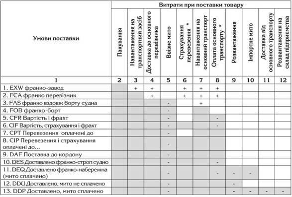 Инкотермс 2013 Таблица