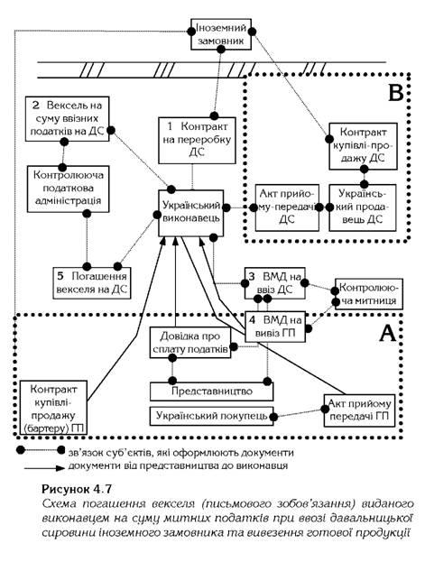Схема погашения векселя