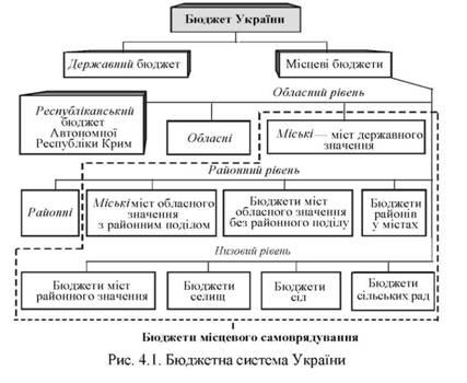 Бюджетная система Украины