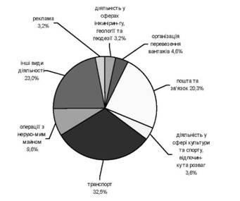 Распределение объема реализованных услуг по видам экономической деятельности предприятий