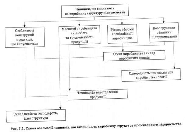 схема взаимосвязи факторов