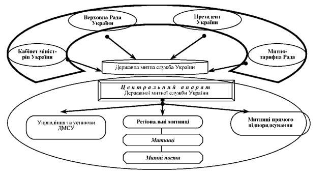 Схема 1.4.1