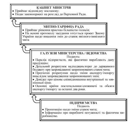 Схема 1.4.2