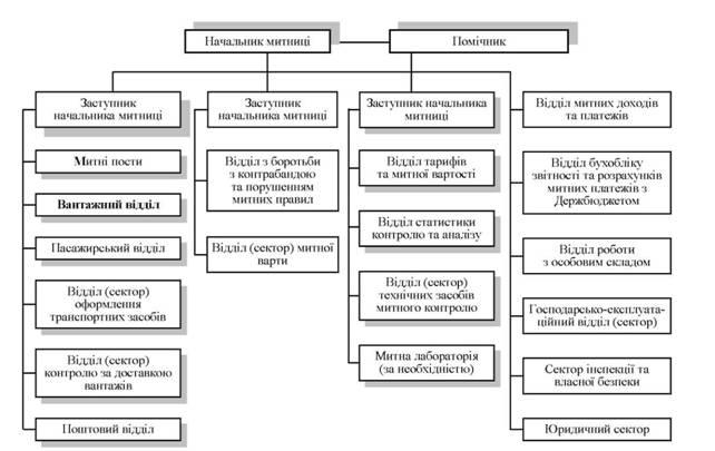 Схема 1.4.3