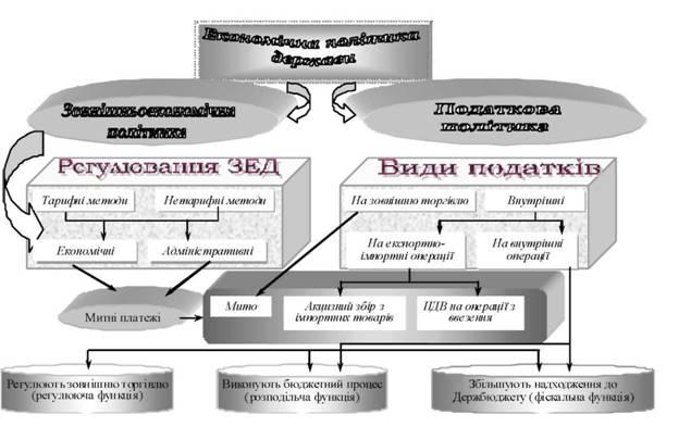 Схема 5.1.1. в Таможенные