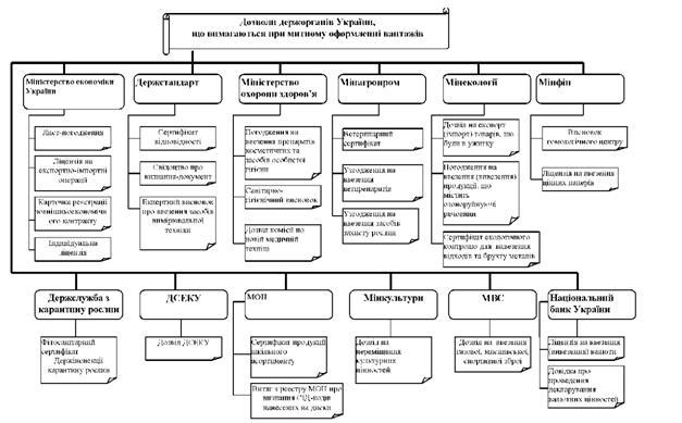 Схема 7.3.2 Классификация