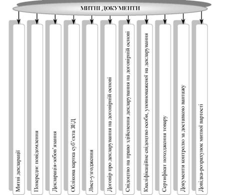 Схема 7.3.3. в Систематизация