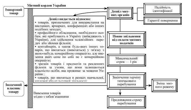 Схема действия таможенного
