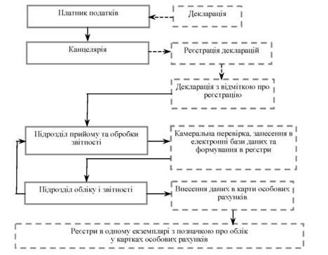 Схема учета в ДОЛ документов в