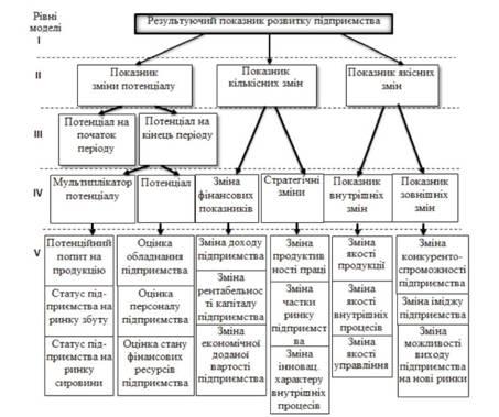 Схема оценивания развития