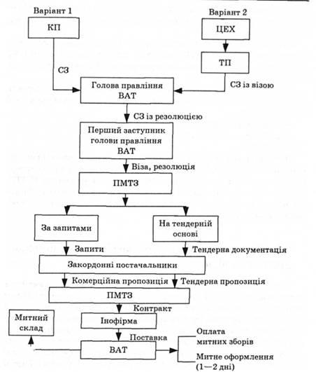 Схема заключения и реализации