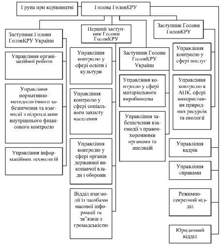Структура аппарата Главного контрольно ревизионного управления  Рисунок 18 Структура Главного контрольно ревизионного управления Украины