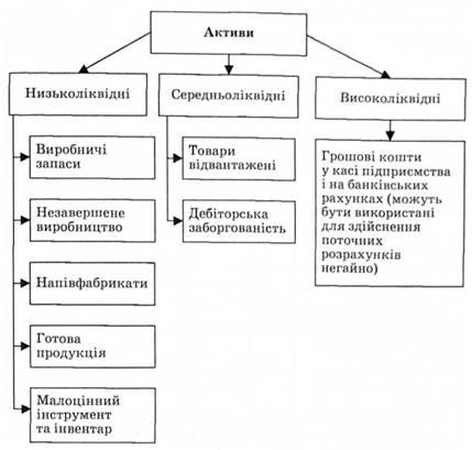 Классификация оборотных
