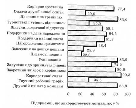 Популярность нематериальных