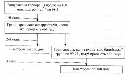 Схема основных этапов процесса