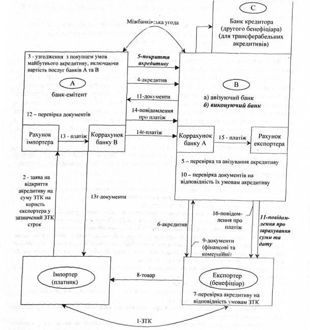 Схема аккредитивной формы