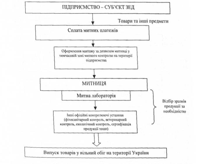 Схема таможенного оформления