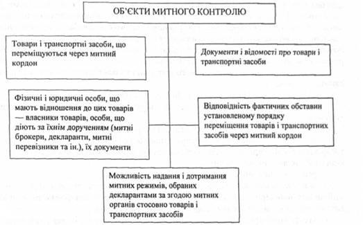 Объекты таможенного контроля