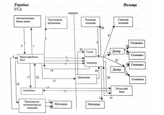 Схема экспортной операции