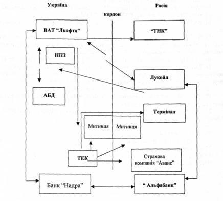Схема импортной операции