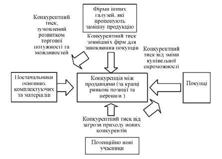 Модель пяти сил конкуренции по