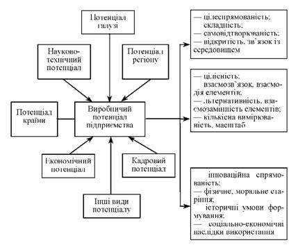 диагностика потенциала предприятий курсовая