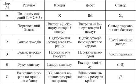 Баланс переводов (трансфертов)