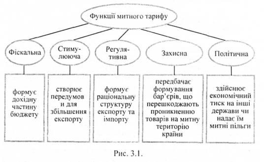 Понятие виды и функции таможенного тарифа
