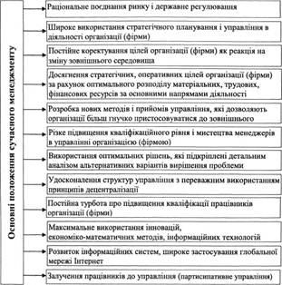 Основные положения современного менеджмента
