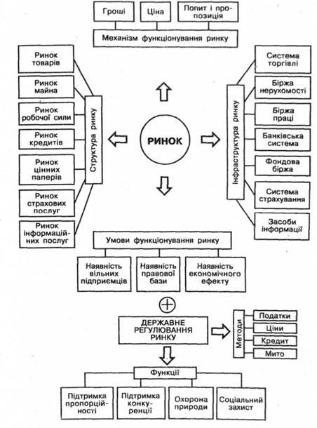 Схема рыночной экономики