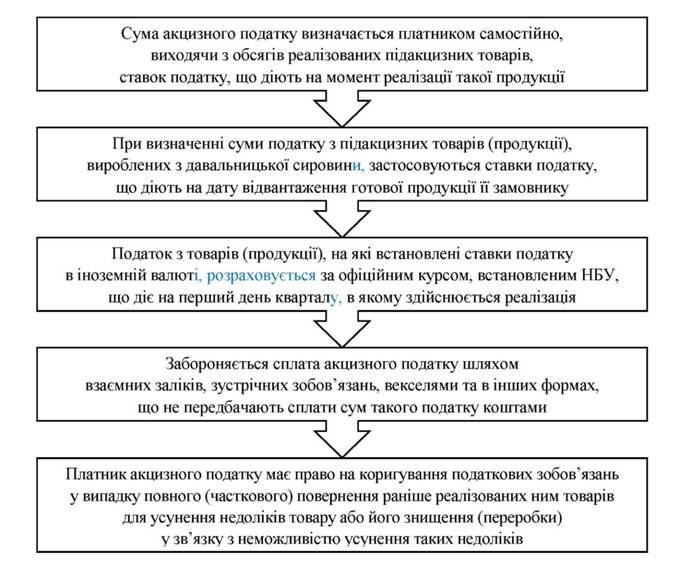 О порядке исчисления и уплаты налога на акцизы инструкция