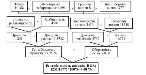 Таблица Дюпона для