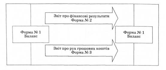 Схема связи основных