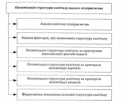 Основные этапы оптимизации
