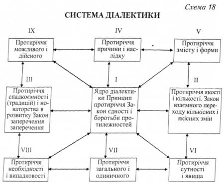 Система диалектики