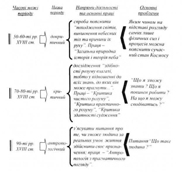 Характеристика периодов