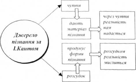 Источник познания по И. Кантом