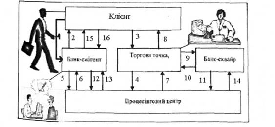 Схема взаимодействия