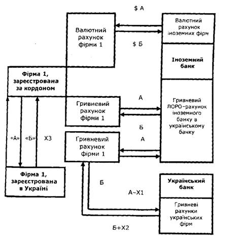 Схема клиринга с