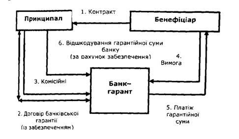 прямой банковской гарантии