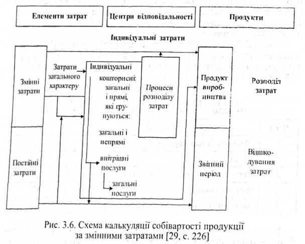 Схема калькуляции