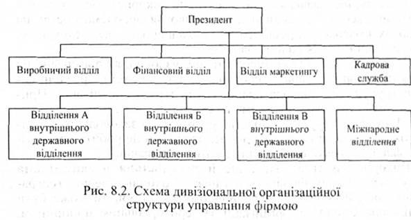 дивизиональной структуры