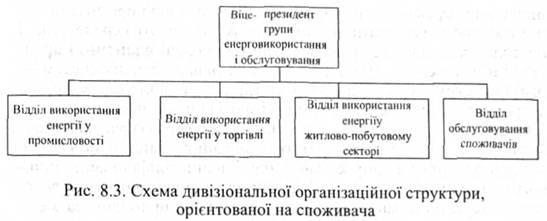 (продуктовая) структура