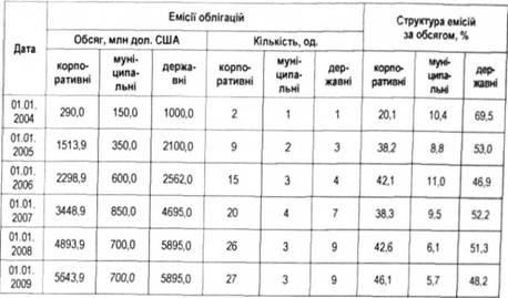 еврооблигаций резидентами
